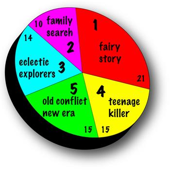 SciFi Story Pie Chart